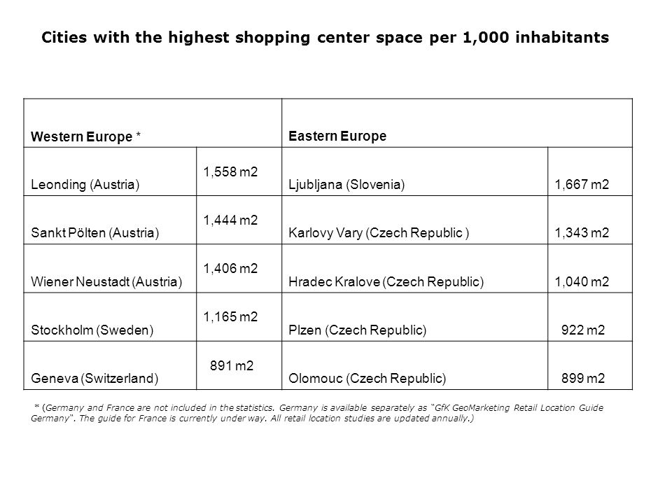 Cities with the highest shopping center space per 1,000 inhabitants Western Europe *Eastern Europe Leonding (Austria) 1,558 m2 Ljubljana (Slovenia)1,667 m2 Sankt Pölten (Austria) 1,444 m2 Karlovy Vary (Czech Republic )1,343 m2 Wiener Neustadt (Austria) 1,406 m2 Hradec Kralove (Czech Republic)1,040 m2 Stockholm (Sweden) 1,165 m2 Plzen (Czech Republic) 922 m2 Geneva (Switzerland) 891 m2 Olomouc (Czech Republic) 899 m2 * (Germany and France are not included in the statistics.
