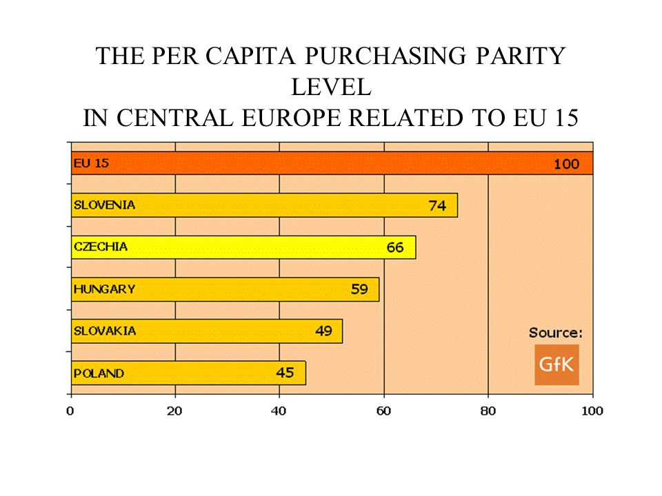 THE PER CAPITA PURCHASING PARITY LEVEL IN CENTRAL EUROPE RELATED TO EU 15