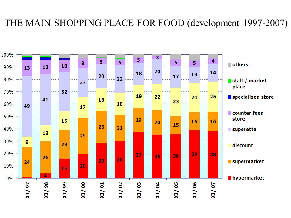 THE MAIN SHOPPING PLACE FOR FOOD (development 1997-2007)