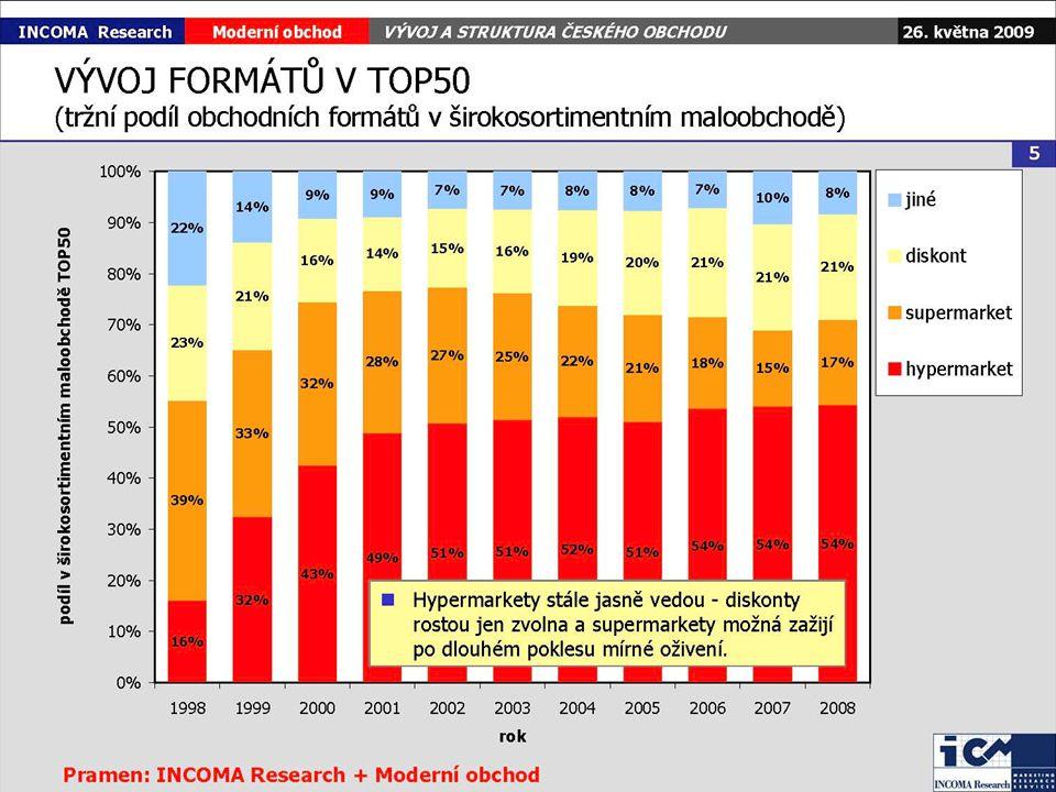 TOP10 in Czech Retail (estimations) TOP10 marketshare 64%
