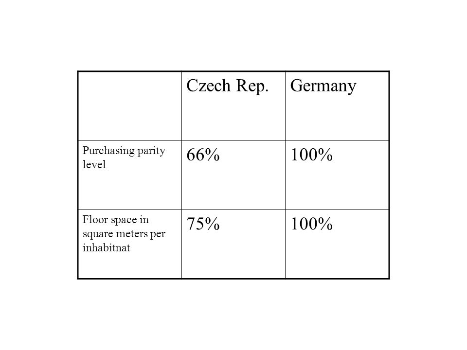 Czech Rep.Germany Purchasing parity level 66%100% Floor space in square meters per inhabitnat 75%100%