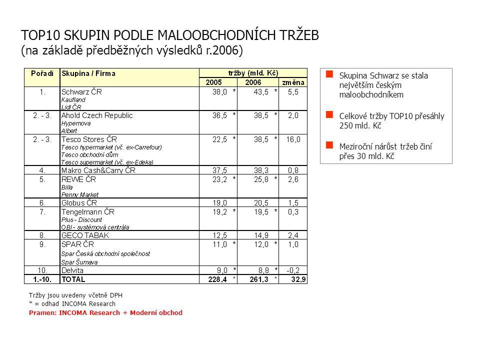 TOP10 SKUPIN PODLE MALOOBCHODNÍCH TRŽEB (na základě předběžných výsledků r.2006) Skupina Schwarz se stala největším českým maloobchodníkem Celkové trž