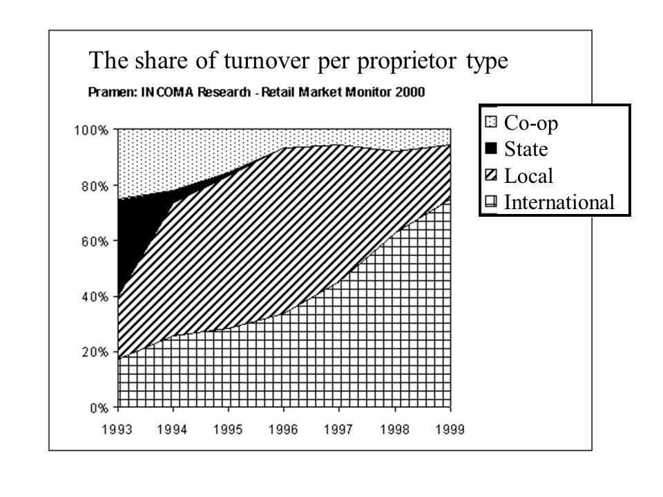 The share of turnover per proprietor type Co-op State Local International