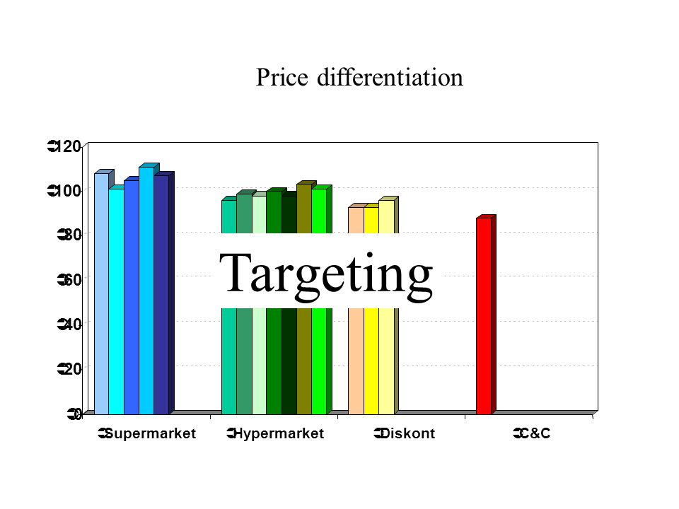 00  20  40  60  80  100  120  Supermarket  Hypermarket  Diskont  C&C Price differentiation Targeting