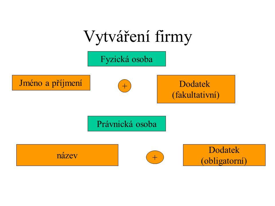 Vytváření firmy Jméno a příjmení Fyzická osoba Právnická osoba Dodatek (fakultativní) + název + Dodatek (obligatorní)