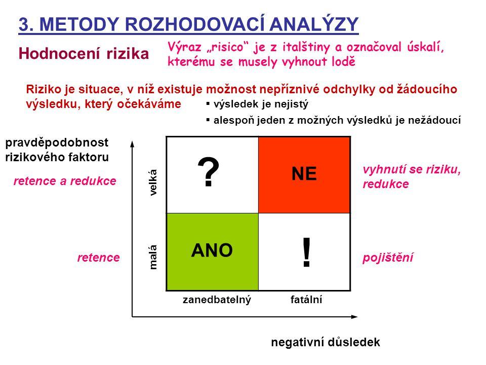 pravděpodobnost rizikového faktoru negativní důsledek NE ANO malá velká zanedbatelný fatální ! ? 3. METODY ROZHODOVACÍ ANALÝZY Hodnocení rizika Výraz