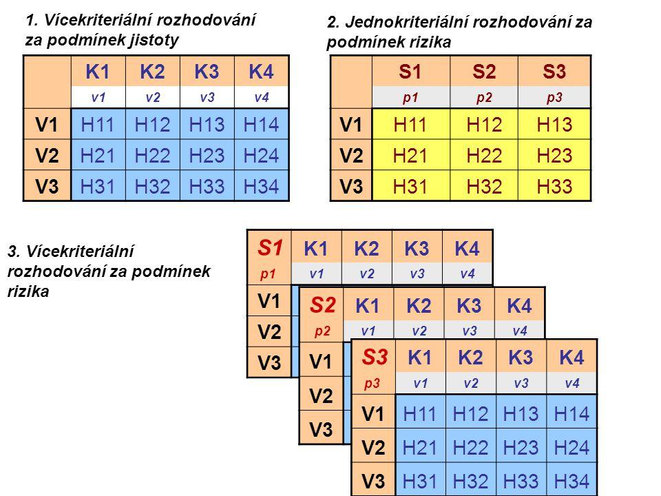 K1K2K3K4 v1v2v3v4 V1H11H12H13H14 V2H21H22H23H24 V3H31H32H33H34 1. Vícekriteriální rozhodování za podmínek jistoty S1S2S3 p1p2p3 V1H11H12H13 V2H21H22H2
