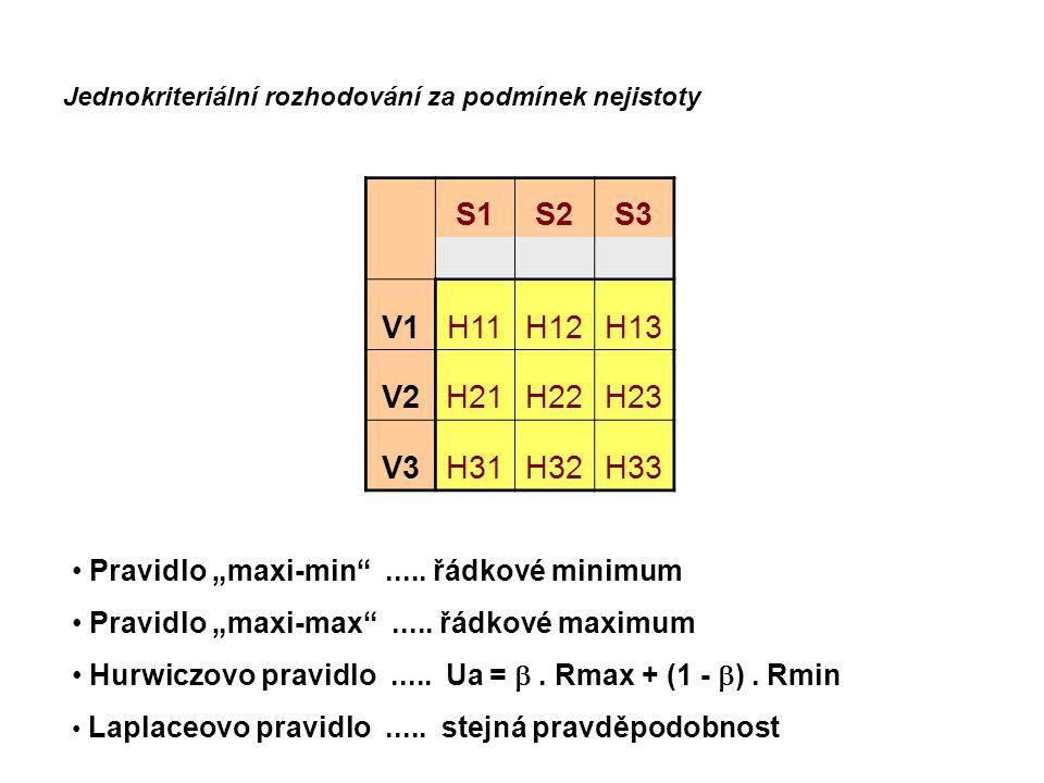 """S1S2S3 V1H11H12H13 V2H21H22H23 V3H31H32H33 Jednokriteriální rozhodování za podmínek nejistoty Pravidlo """"maxi-min""""..... řádkové minimum Pravidlo """"maxi-"""