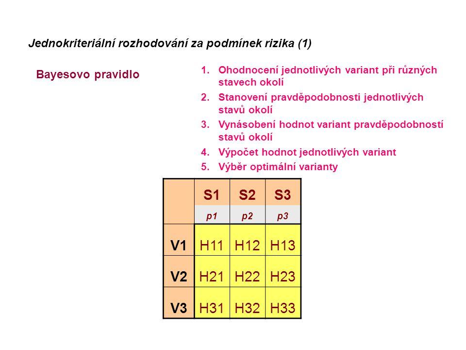 S1S2S3 p1p2p3 V1H11H12H13 V2H21H22H23 V3H31H32H33 Jednokriteriální rozhodování za podmínek rizika (1) Bayesovo pravidlo 1.Ohodnocení jednotlivých vari