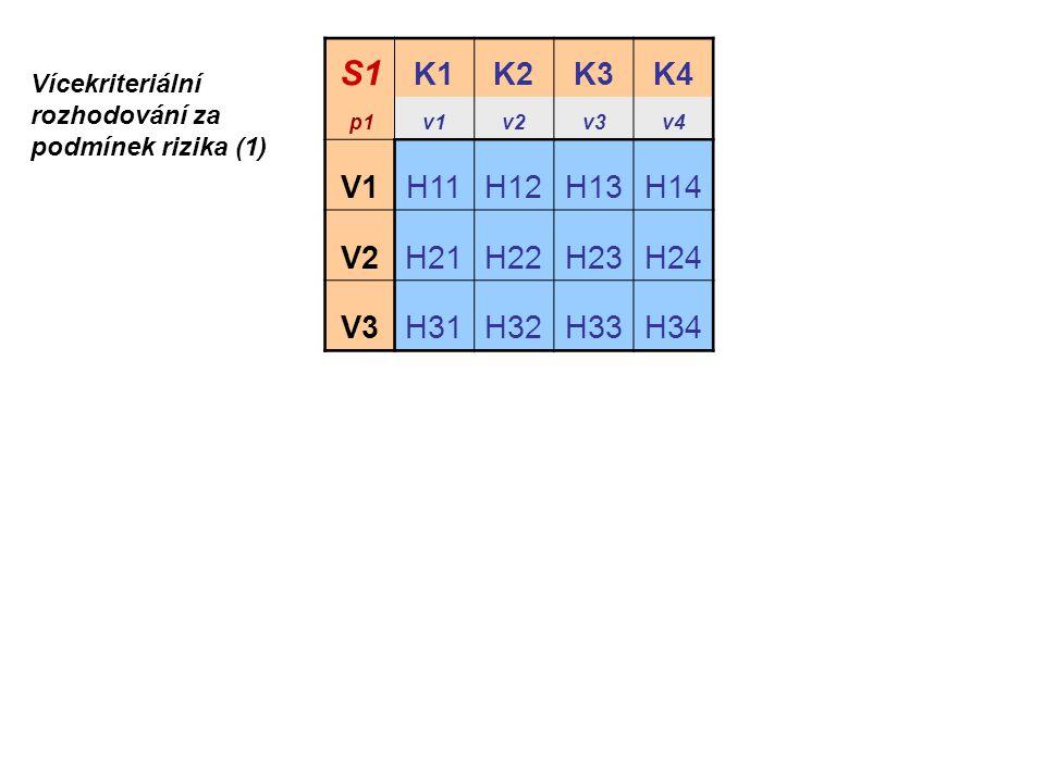S1 K1K2K3K4 p1v1v2v3v4 V1H11H12H13H14 V2H21H22H23H24 V3H31H32H33H34 Vícekriteriální rozhodování za podmínek rizika (1)