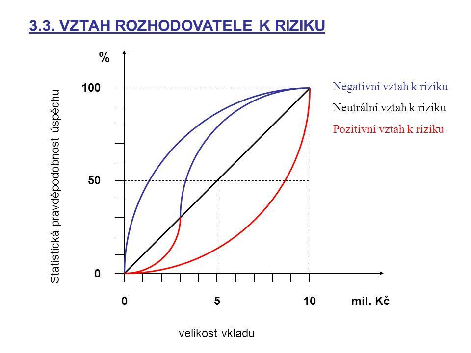 100 0 50 % 0510mil. Kč Statistická pravděpodobnost úspěchu velikost vkladu Negativní vztah k riziku Neutrální vztah k riziku Pozitivní vztah k riziku