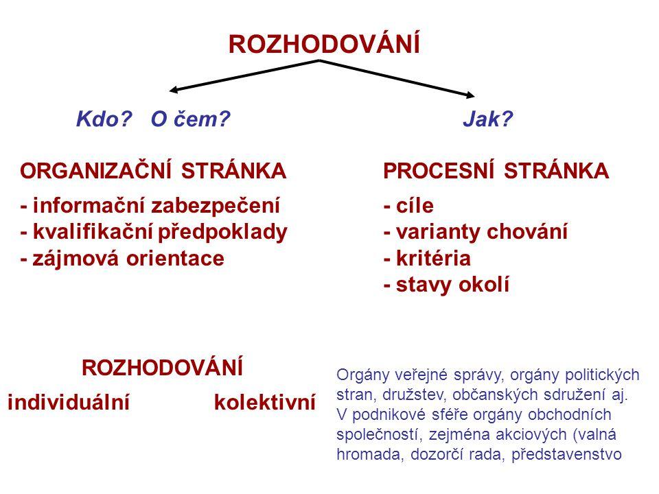 rozšiřování zužování divergentní myšlení kreativita konvergentní myšlení logické sledování známých postupů D KG A HR Komplexní průběh rozhodovacího procesu čas 2.