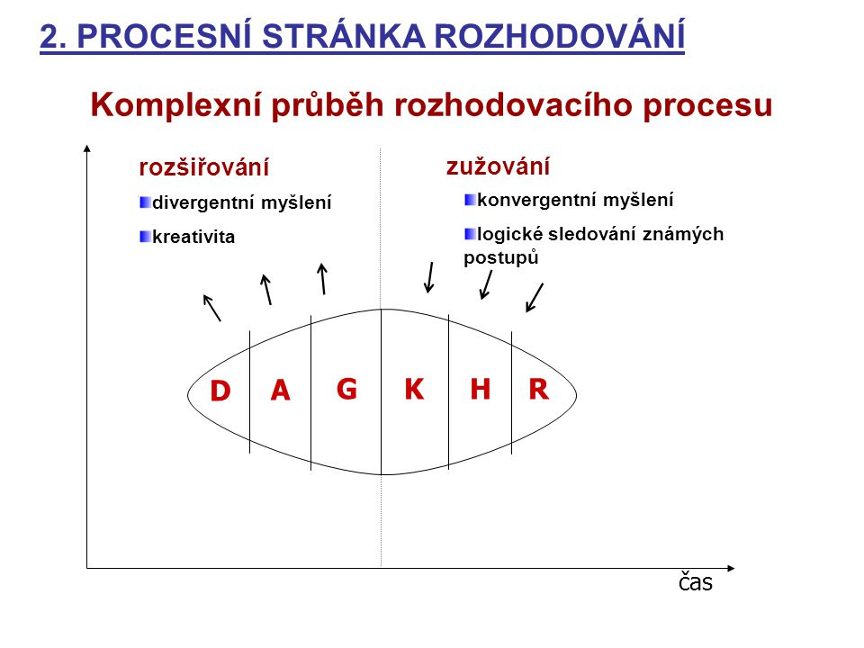 rozšiřování zužování divergentní myšlení kreativita konvergentní myšlení logické sledování známých postupů D KG A HR Komplexní průběh rozhodovacího pr