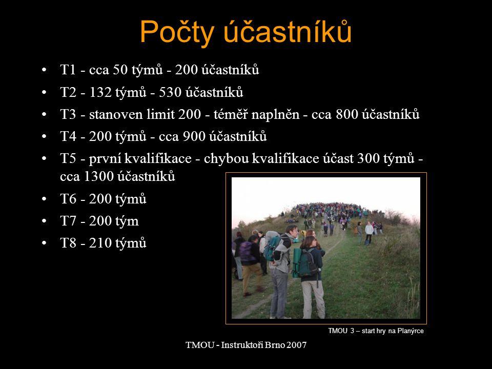 TMOU - Instruktoři Brno 2007 Počty účastníků T1 - cca 50 týmů - 200 účastníků T2 - 132 týmů - 530 účastníků T3 - stanoven limit 200 - téměř naplněn -