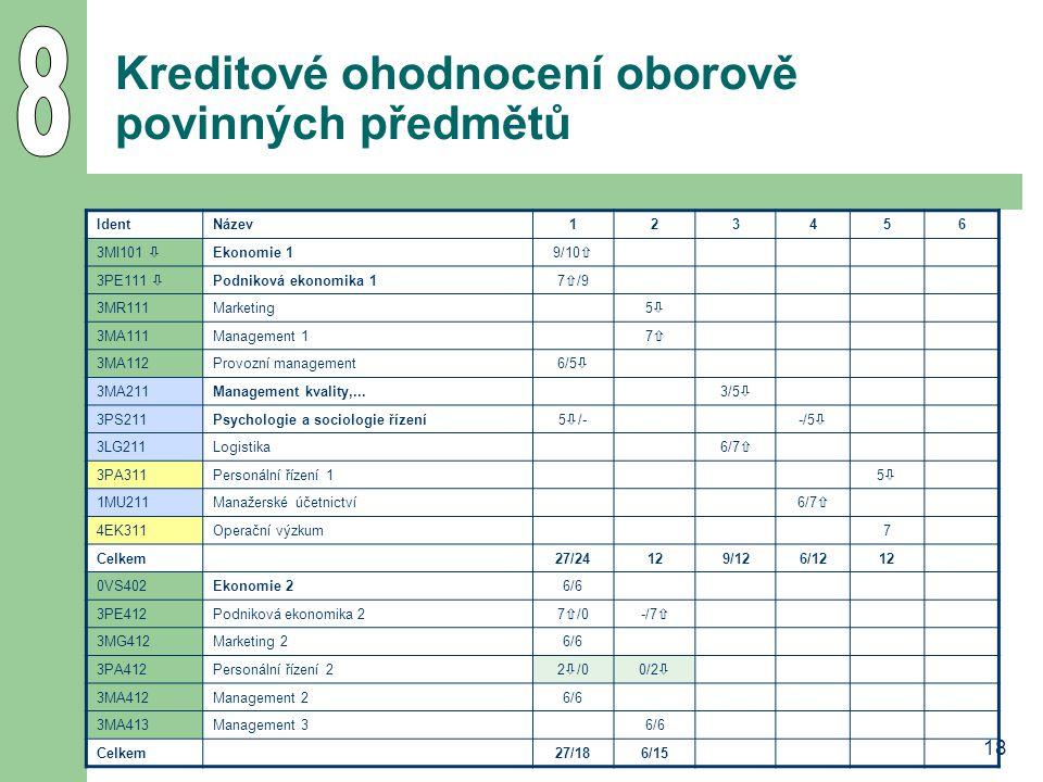 18 Kreditové ohodnocení oborově povinných předmětů IdentNázev123456 3MI101  Ekonomie 19/10  3PE111  Podniková ekonomika 17  /9 3MR111Marketing55 3MA111Management 177 3MA112Provozní management6/5  3MA211Management kvality,...3/5  3PS211Psychologie a sociologie řízení5  /--/5  3LG211Logistika6/7  3PA311Personální řízení 155 1MU211Manažerské účetnictví6/7  4EK311Operační výzkum7 Celkem27/24129/126/1212 0VS402Ekonomie 26/6 3PE412Podniková ekonomika 27  /0-/7  3MG412Marketing 26/6 3PA412Personální řízení 22  /00/2  3MA412Management 26/6 3MA413Management 36/6 Celkem27/186/15