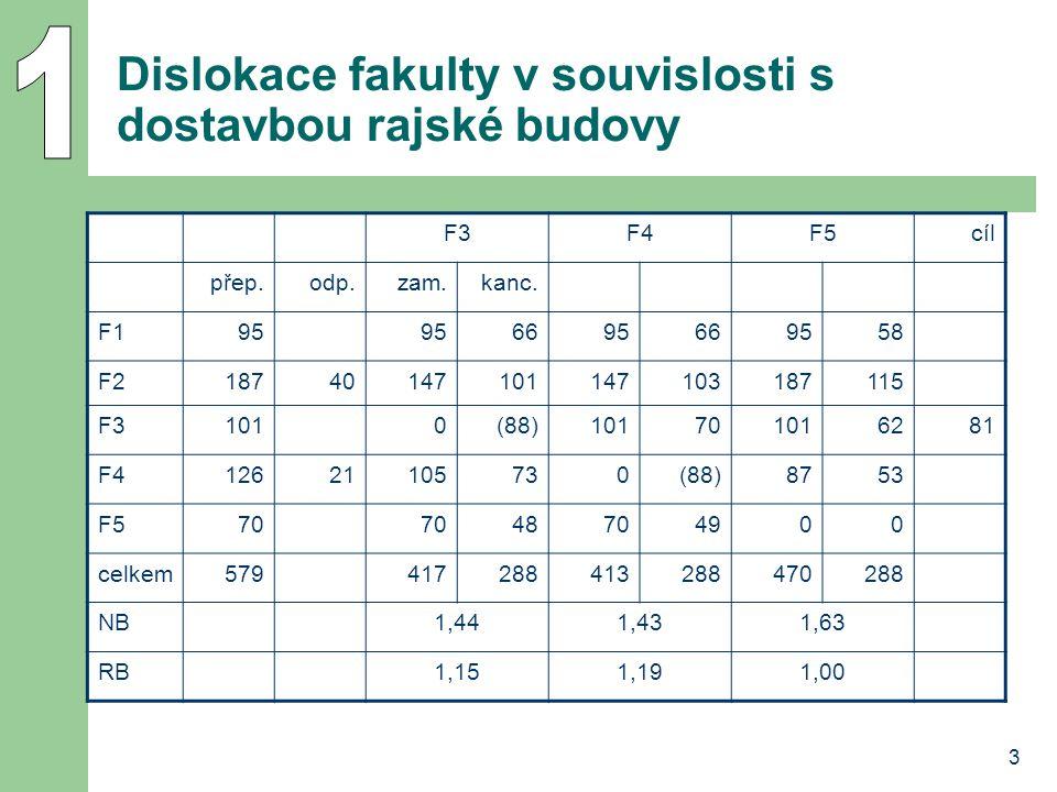 3 Dislokace fakulty v souvislosti s dostavbou rajské budovy F3F4F5cíl přep.odp.zam.kanc.