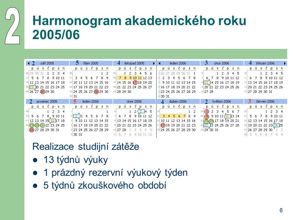 6 Harmonogram akademického roku 2005/06 Realizace studijní zátěže 13 týdnů výuky 1 prázdný rezervní výukový týden 5 týdnů zkouškového období 54 2 2 5 34 42 3