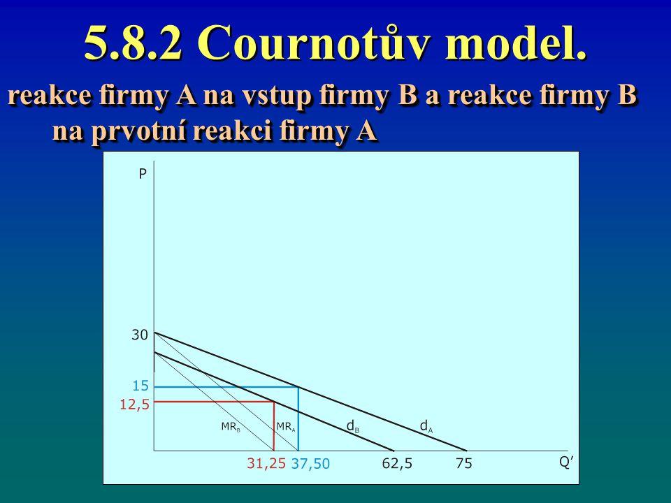 5.8.2 Cournotův model. reakce firmy A na vstup firmy B a reakce firmy B na prvotní reakci firmy A