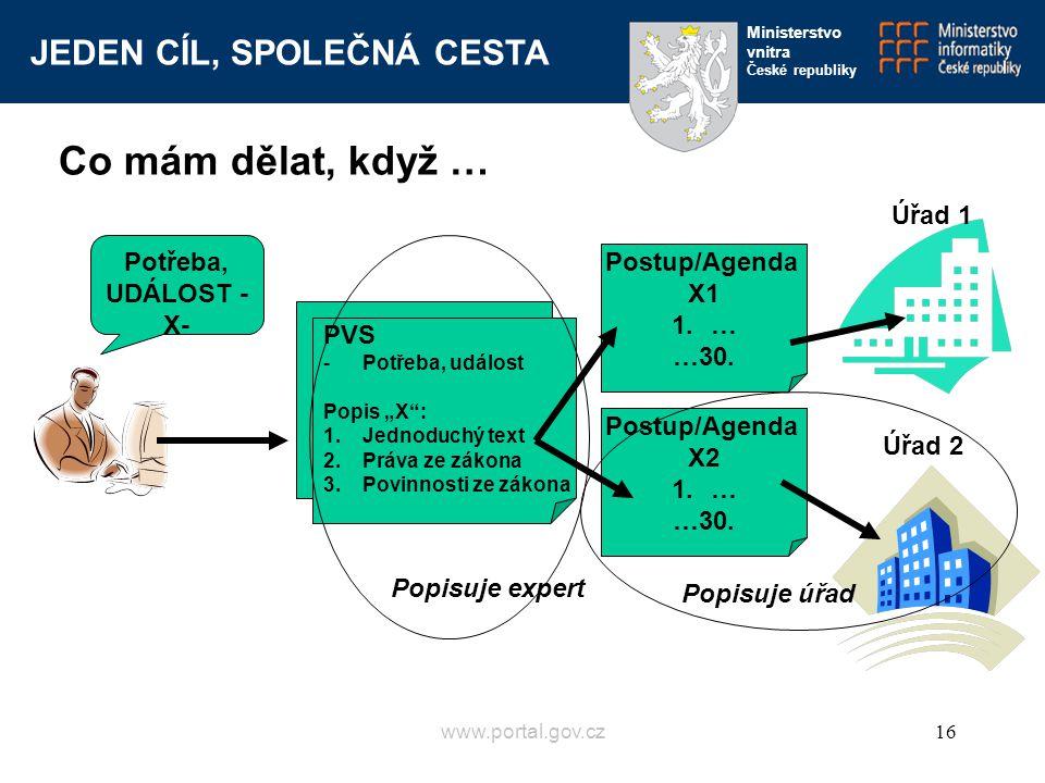 JEDEN CÍL, SPOLEČNÁ CESTA Ministerstvo vnitra České republiky www.portal.gov.cz16 Potřeba, UDÁLOST - X- PVS - Události a potřeby PVS -Potřeba, událost
