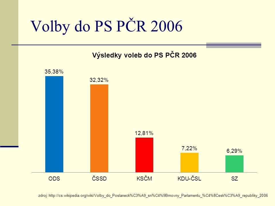 Volby do PS PČR 2006 zdroj: http://cs.wikipedia.org/wiki/Volby_do_Poslaneck%C3%A9_sn%C4%9Bmovny_Parlamentu_%C4%8Cesk%C3%A9_republiky_2006