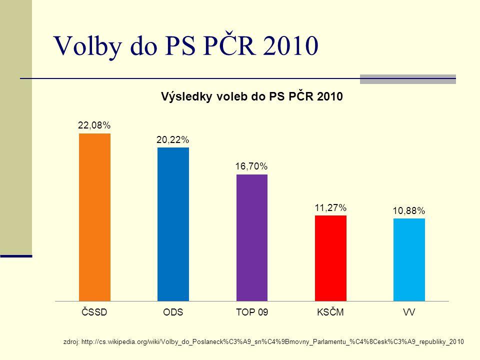 Volby do PS PČR 2010 zdroj: http://cs.wikipedia.org/wiki/Volby_do_Poslaneck%C3%A9_sn%C4%9Bmovny_Parlamentu_%C4%8Cesk%C3%A9_republiky_2010