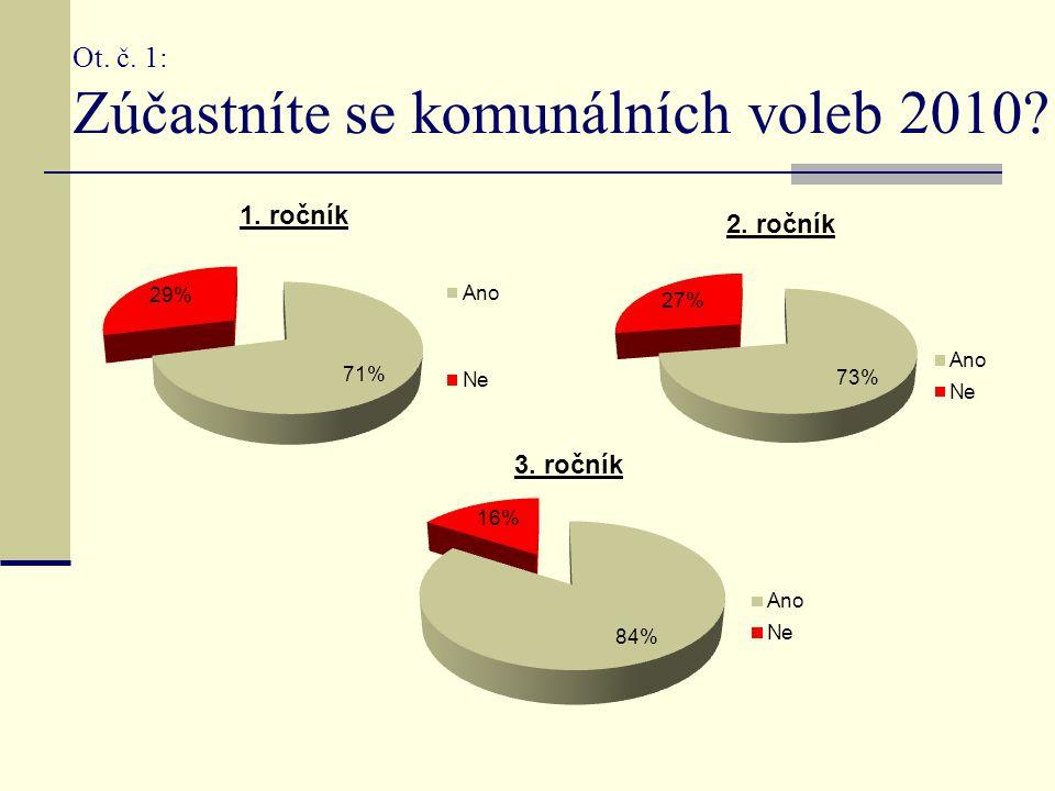 Ot. č. 1: Zúčastníte se komunálních voleb 2010?