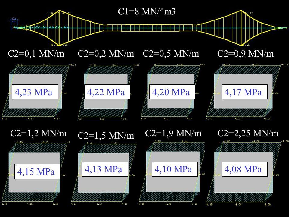 C1=8 MN/^m3 C2=0,1 MN/mC2=0,2 MN/mC2=0,5 MN/mC2=0,9 MN/m C2=1,2 MN/m C2=1,5 MN/m C2=1,9 MN/mC2=2,25 MN/m 4,23 MPa4,22 MPa4,20 MPa4,17 MPa 4,15 MPa 4,13 MPa4,10 MPa4,08 MPa