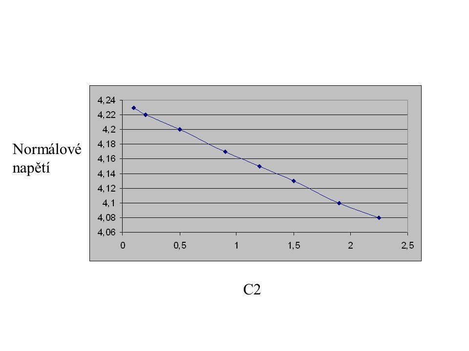 C2 Normálové napětí