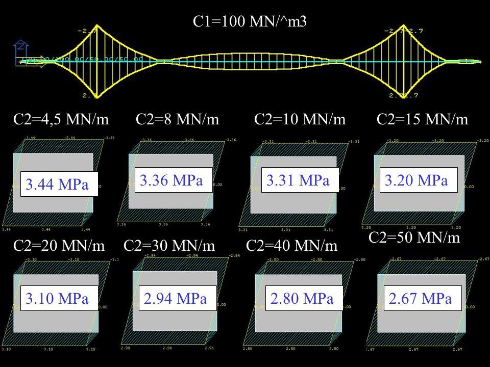 C1=100 MN/^m3 C2=4,5 MN/mC2=8 MN/mC2=10 MN/mC2=15 MN/m C2=20 MN/mC2=30 MN/mC2=40 MN/m C2=50 MN/m 3.44 MPa 3.36 MPa3.31 MPa3.20 MPa 3.10 MPa2.94 MPa2.80 MPa2.67 MPa