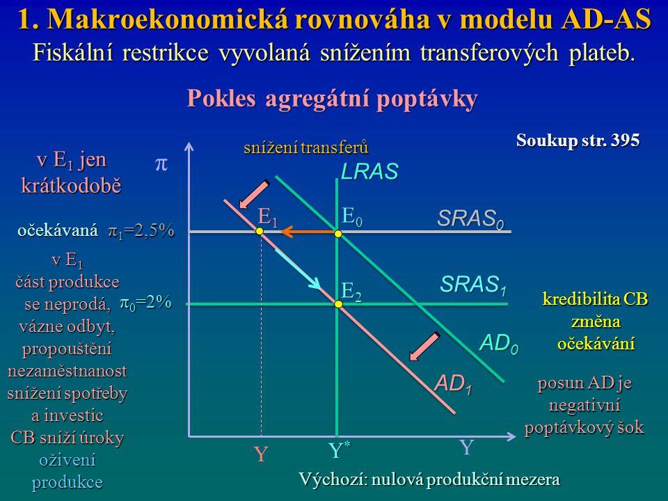 1. Makroekonomická rovnováha v modelu AD-AS Fiskální restrikce vyvolaná snížením transferových plateb. Pokles agregátní poptávky π 0 =2% SRAS 0 Y π Y*