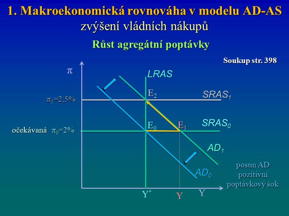 1. Makroekonomická rovnováha v modelu AD-AS zvýšení vládních nákupů Růst agregátní poptávky π 0 =2% SRAS 1 Y π Y*Y*Y*Y* π 1 =2,5% E0E0E0E0 Y SRAS 0 LR