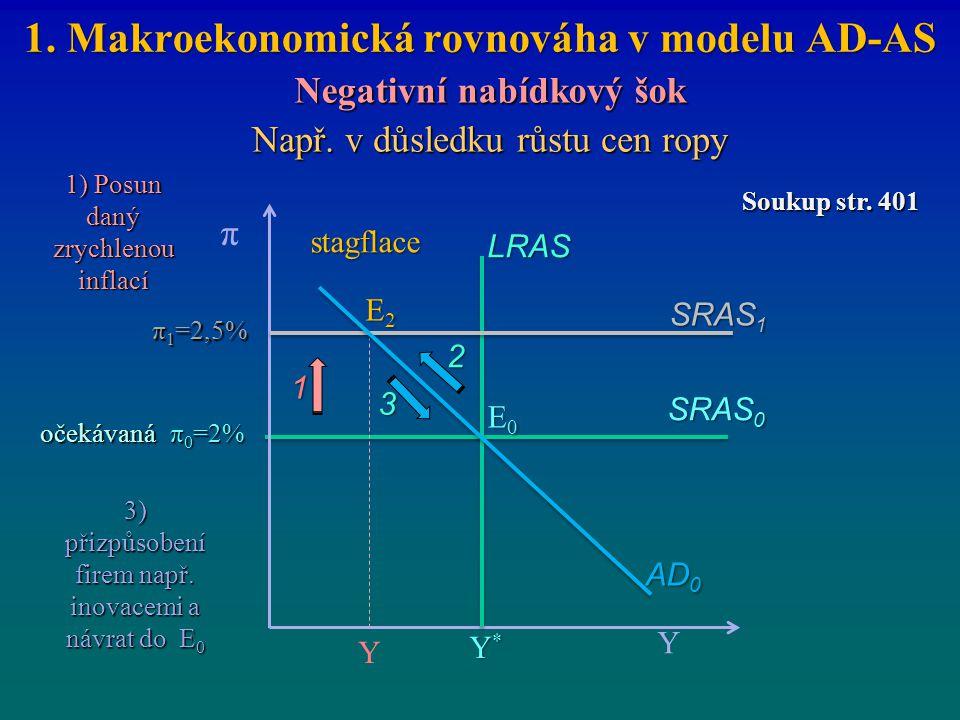 1. Makroekonomická rovnováha v modelu AD-AS Negativní nabídkový šok π 0 =2% SRAS 1 Y π Y*Y*Y*Y* π 1 =2,5% E0E0E0E0 Y SRAS 0 LRAS E2E2E2E2 1 AD 0 Např.