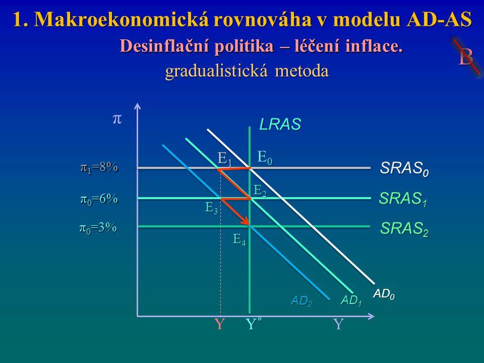1. Makroekonomická rovnováha v modelu AD-AS Desinflační politika – léčení inflace. gradualistická metoda SRAS 1 π 0 =6% SRAS 2 Y π Y*Y*Y*Y* π 1 =8% E0