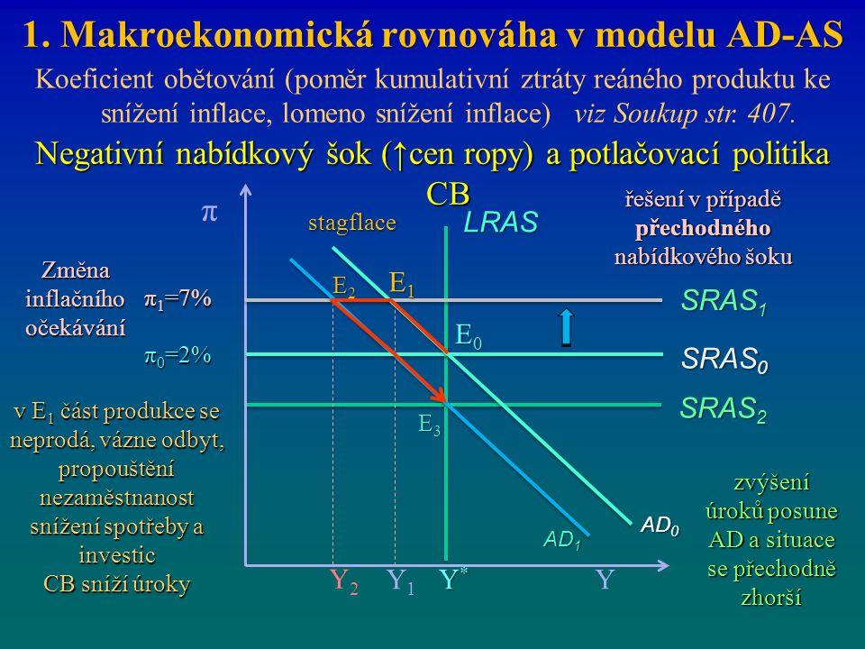 1. Makroekonomická rovnováha v modelu AD-AS Koeficient obětování (poměr kumulativní ztráty reáného produktu ke snížení inflace, lomeno snížení inflace