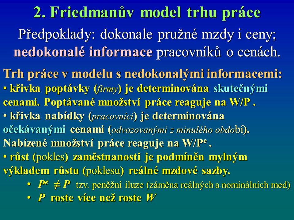 2. Friedmanův model trhu práce Předpoklady: dokonale pružné mzdy i ceny; nedokonalé informace pracovníků o cenách. Trh práce v modelu s nedokonalými i