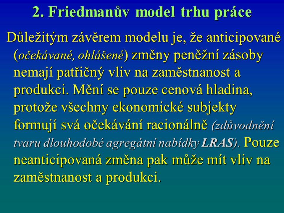 2. Friedmanův model trhu práce Důležitým závěrem modelu je, že anticipované ( očekávané, ohlášené ) změny peněžní zásoby nemají patřičný vliv na zaměs