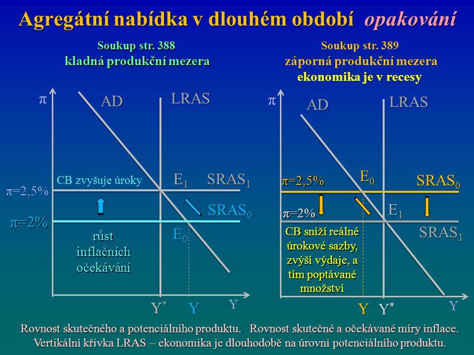 Agregátní nabídka v dlouhém období opakování E1E1E1E1 E0E0E0E0 π=2% π Y Y*Y*Y*Y* SRAS 1 π=2,5% SRAS 0 LRAS E1E1E1E1 E0E0E0E0 π=2% π Y Y*Y*Y*Y* SRAS 0