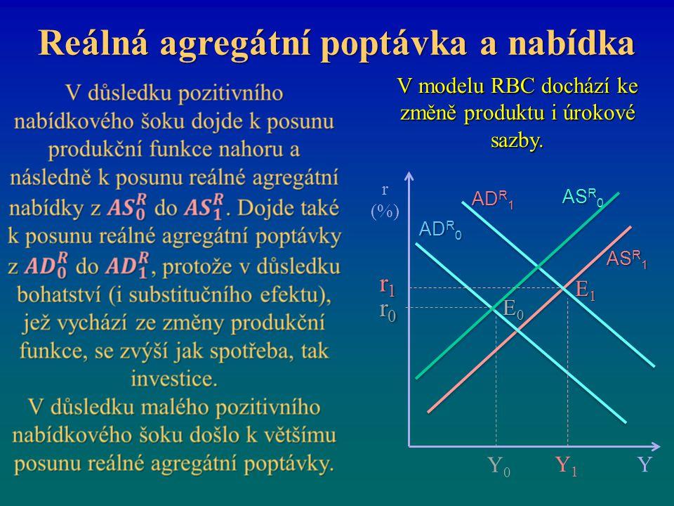 Reálná agregátní poptávka a nabídka V modelu RBC dochází ke změně produktu i úrokové sazby. r (%) E0E0E0E0 Y AS R 0 r0r0r0r0 AD R 0 Y1Y1 AS R 1 E1E1E1