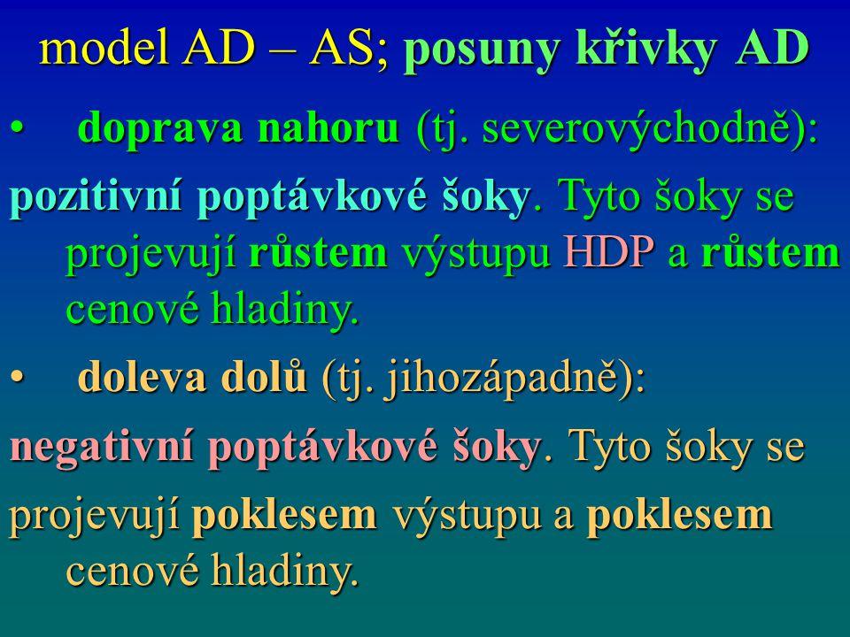 model AD – AS; posuny křivky AD doprava nahoru (tj. severovýchodně): doprava nahoru (tj. severovýchodně): pozitivní poptávkové šoky. Tyto šoky se proj
