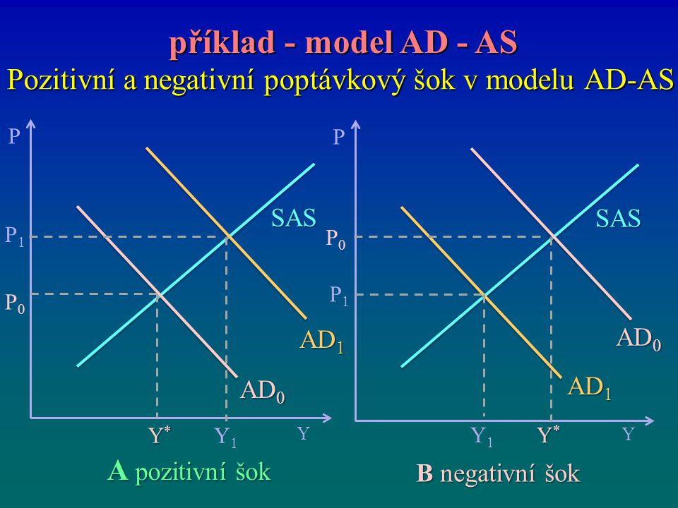 Pozitivní a negativní poptávkový šok v modelu AD-AS příklad - model AD - AS příklad - model AD - AS P Y Y*Y*Y*Y* P0P0 SAS P1P1 Y1Y1 AD 1 AD 0 P Y Y*Y*