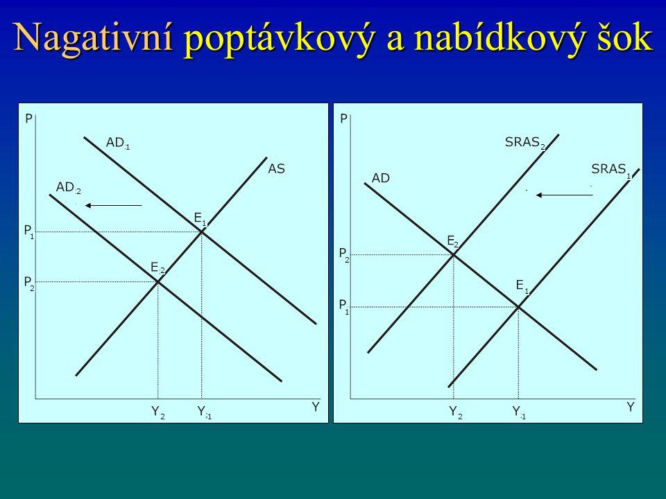 Pozitivní a negativní poptávkový šok v modelu AD-AS příklad - model AD - AS příklad - model AD - AS P Y Y*Y*Y*Y* P0P0 SAS P1P1 Y1Y1 AD 1 AD 0 P Y Y*Y*Y*Y* P0P0 SAS P1P1 Y1Y1 AD 1 AD 0 A pozitivní šok B negativní šok