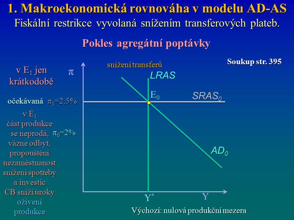 1. Makroekonomická rovnováha v modelu AD-AS Fiskální restrikce vyvolaná snížením transferových plateb. Pokles agregátní poptávky π 0 =2% SRAS 0 π Y*Y*