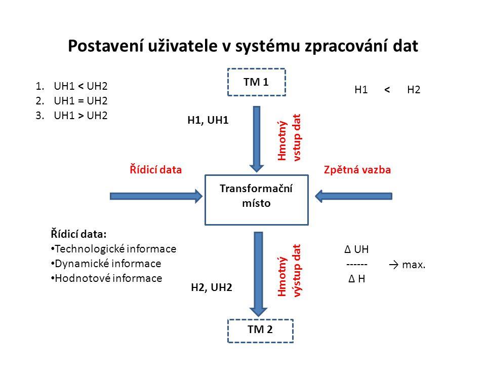 Postavení uživatele v systému zpracování dat Transformační místo Hmotný vstup dat Hmotný výstup dat Řídicí dataZpětná vazba TM 2 Řídicí data: Technologické informace Dynamické informace Hodnotové informace H1, UH1 H2, UH2 H1 H2< 1.UH1 < UH2 2.UH1 = UH2 3.UH1 > UH2 ∆ UH ------ ∆ H → max.