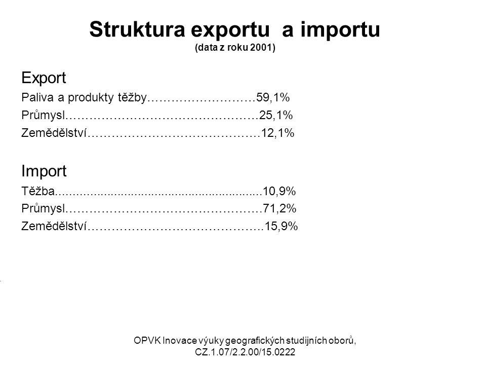 Struktura exportu a importu (data z roku 2001) Export Paliva a produkty těžby………………………59,1% Průmysl…………………………………………25,1% Zemědělství…………………………………….12,1% Import Těžba.............................................................10,9% Průmysl………………………………………….71,2% Zemědělství……………………………………..15,9% OPVK Inovace výuky geografických studijních oborů, CZ.1.07/2.2.00/15.0222