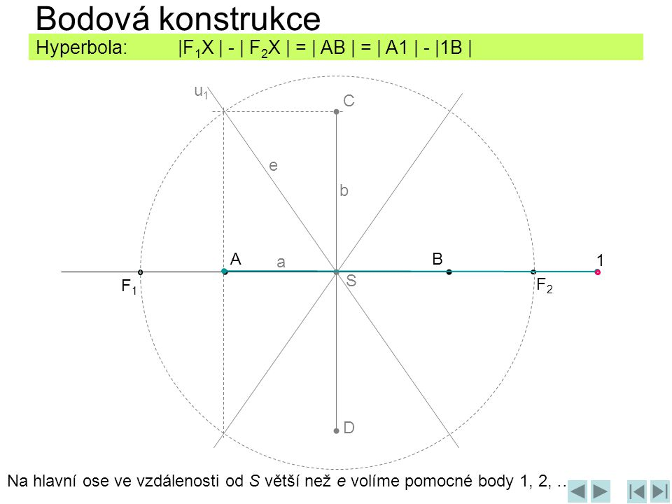 AB C D F1F1 F2F2 1 Na hlavní ose ve vzdálenosti od S větší než e volíme pomocné body 1, 2, … Hyperbola: |F 1 X | - | F 2 X | = | AB | = | A1 | - |1B | u1u1 b e a S Bodová konstrukce