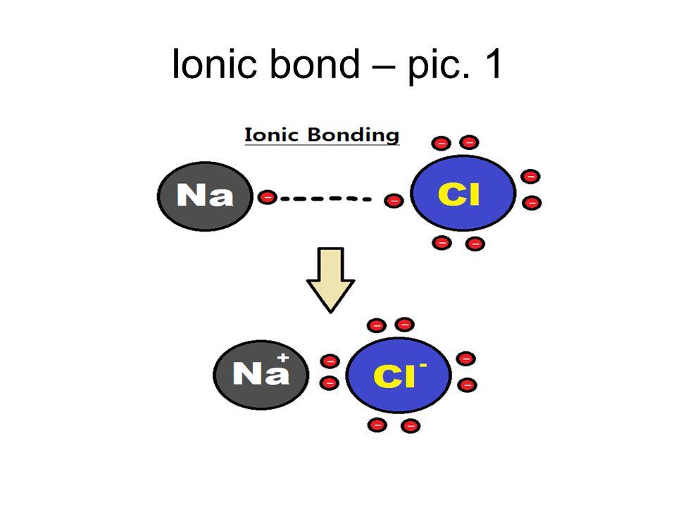 Ionic bond – pic. 1