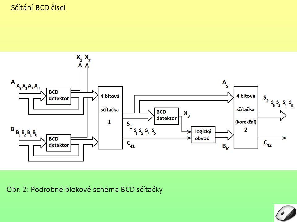 Sčítání BCD čísel – popis schématu Popis schématu: Máme sečíst 2 BCD čísla: číslo A (bity A3, A3, A 2, A 1, A 0 ) a číslo B (bity B 3, B 2, B 1, B0)B0) (ve schématu jsou čtyřbitová čísla značena širokou šipkou) TEST: - obě zadaná čísla jsou nejprve v BCD detektoru testována, zda vůbec jsou BCD typu - výstupy BCD obou detektorů X1 X1 a X2 X2 zde mají pouze informativní charakter (neumí tedy sčítání zablokovat v případě, že jedno či dokonce obě čísla nejsou BCD typu) - jak realizovat BCD detektor bude vysvětleno dále (odvození rovnice a schématu) SOUČET: - pak následuje součet obou čísel v první sčítačce (ve schématu označena číslem 1).