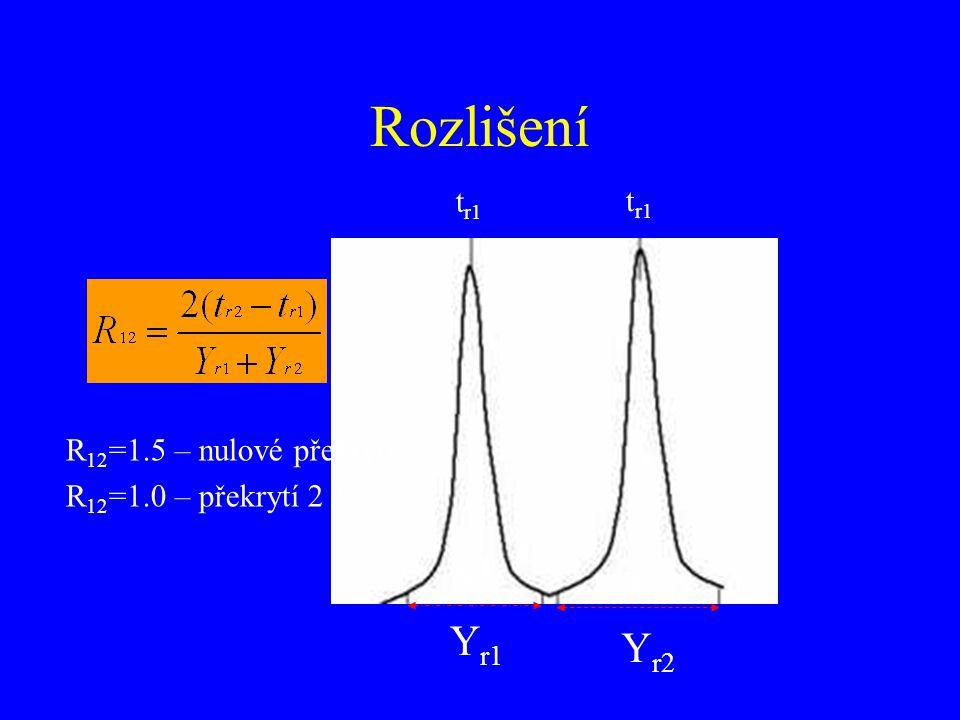 Rozlišení t r1 Y r1 Y r2 R 12 =1.5 – nulové překrytí R 12 =1.0 – překrytí 2 % Y r1 Y r2