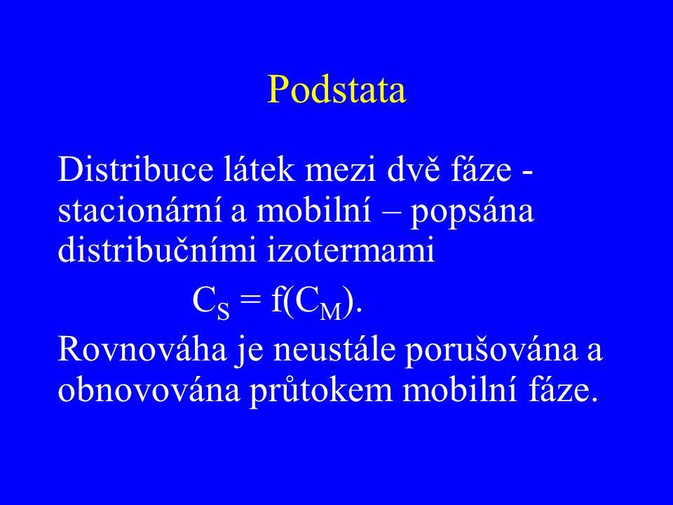 Podstata Distribuce látek mezi dvě fáze - stacionární a mobilní – popsána distribučními izotermami C S = f(C M ). Rovnováha je neustále porušována a o