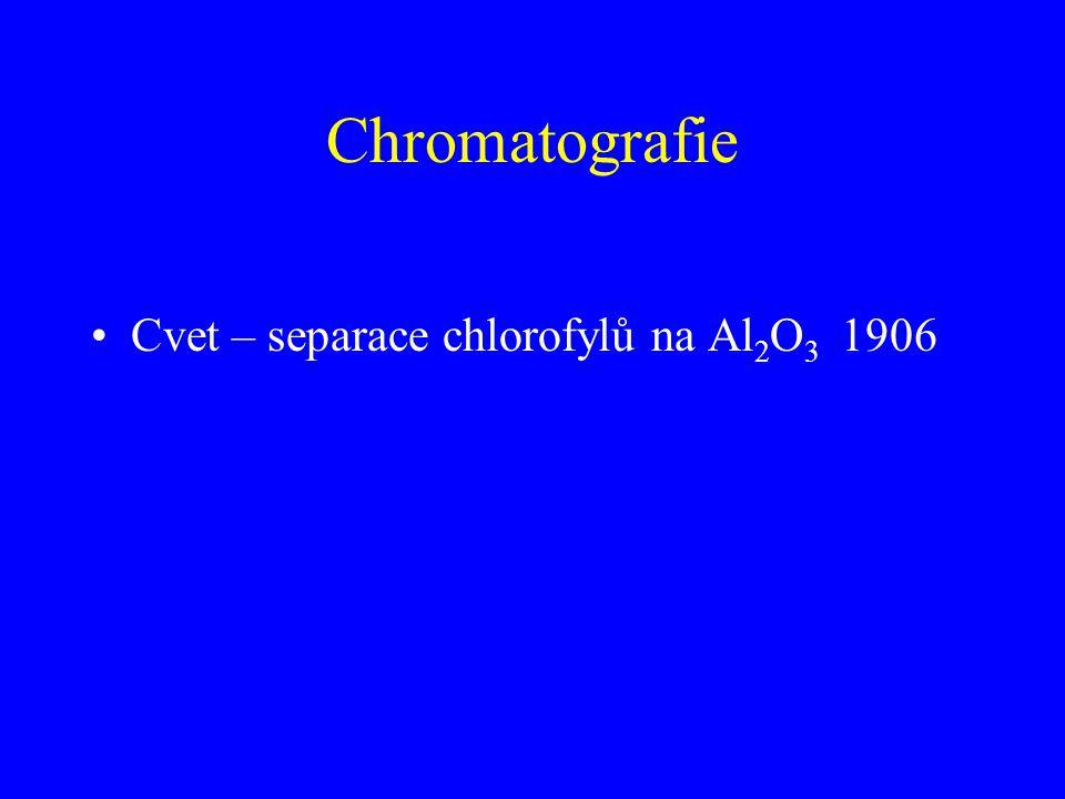 Chromatografie Cvet – separace chlorofylů na Al 2 O 3 1906
